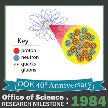 1984 NP - The Nature of Quarks in Protons