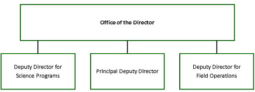 Office of Science Organization Chart