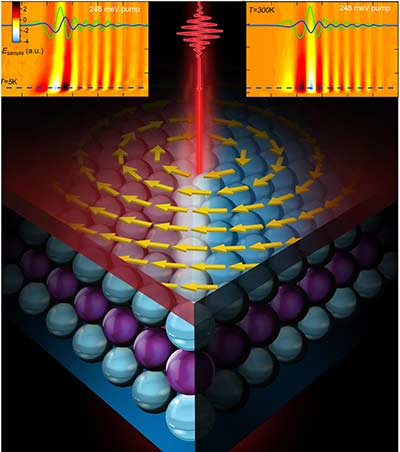 By employing ultra-short mid-infrared and terahertz pulses of less than one trillionth of a second, researchers at Ames Laboratory were able to successfully isolate and control the surface properties of a bismuth-selenium (Bi2Se3) 3D topological insulator.