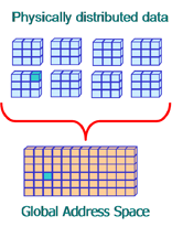 Global Arrays graphic