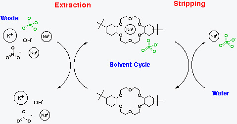 Extraction Waste Solvent Cycle