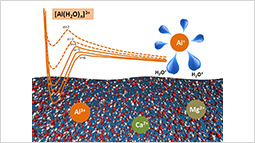 Elucidating the mechanism behind the stabilization of multi-charged metal cations in water: a case study of the electronic states of microhydrated Mg2+, Ca2+ and Al3+.
