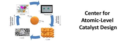 Center for Atomic-Level Catalyst Design (CALCD)