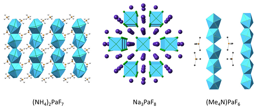 At an Elemental Crossroad: Investigating the Chemistry of Protactinium