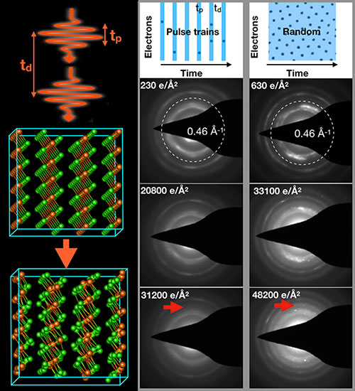 Pulsed Electron Beams Provide a Softer Touch for Atomic-Scale Imaging