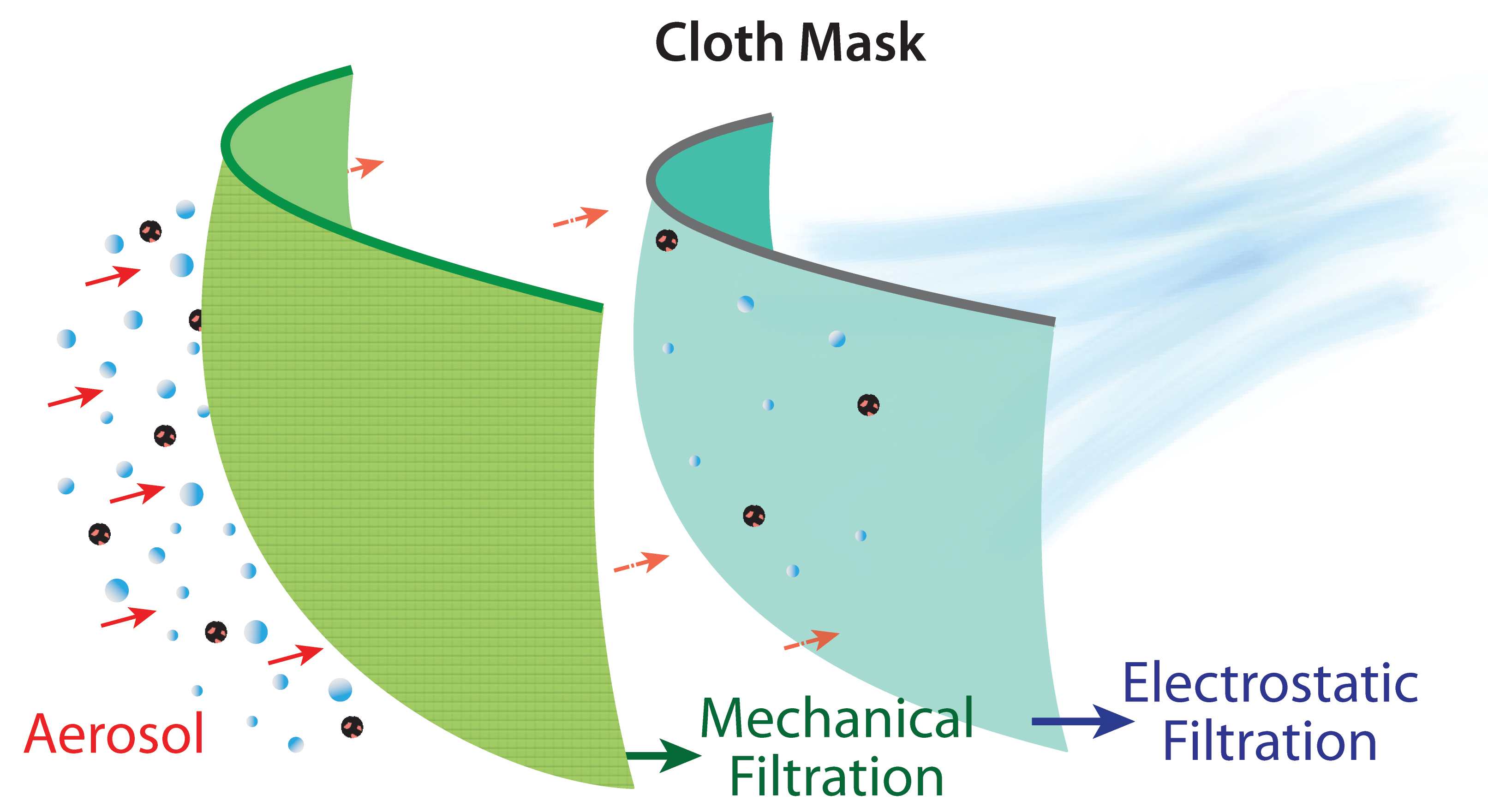 Cloth mask diagram of two layers and a flow of particles through the mask layers.