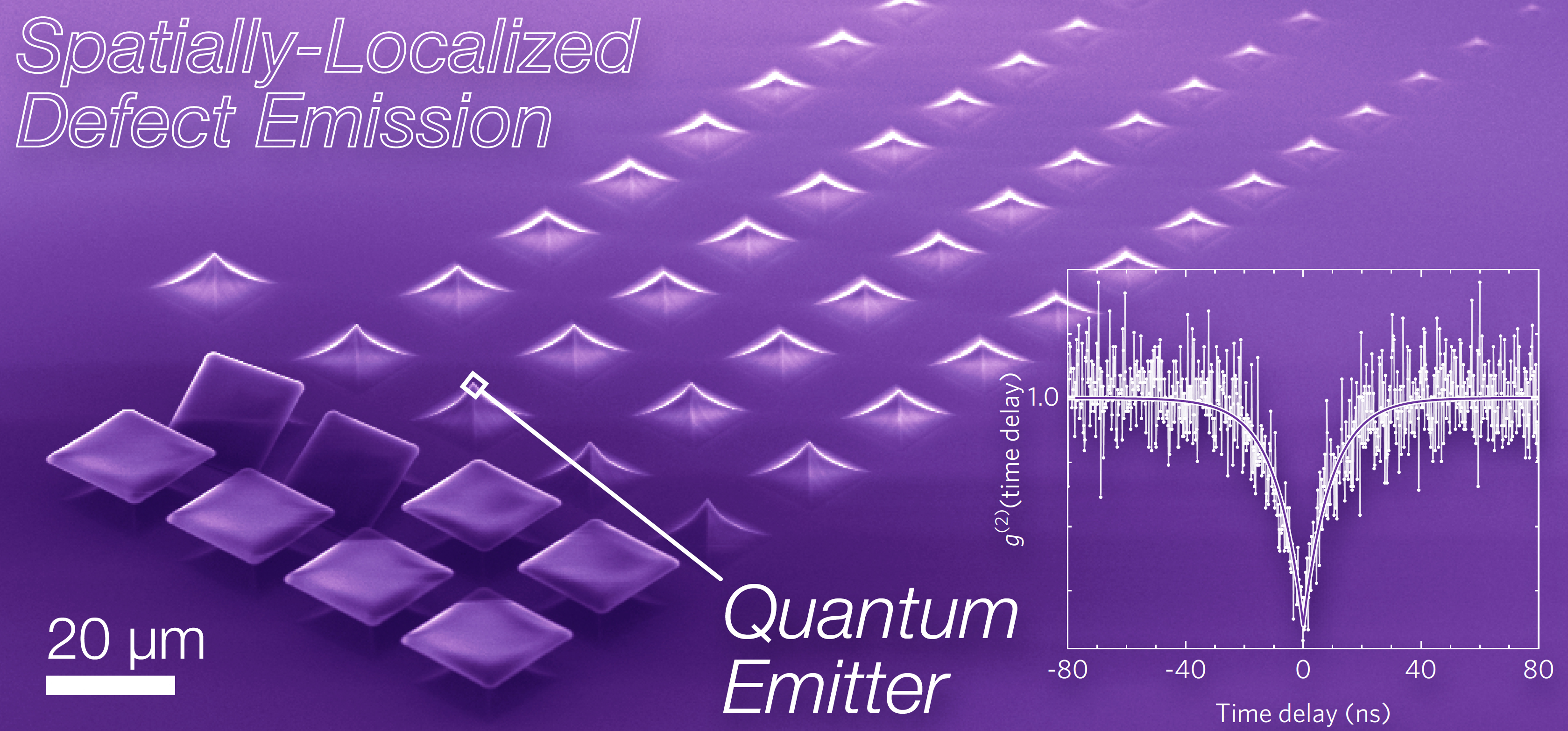 Purple graphic of spatially-localized defect emission looking like a keyboard with a graph to the right.