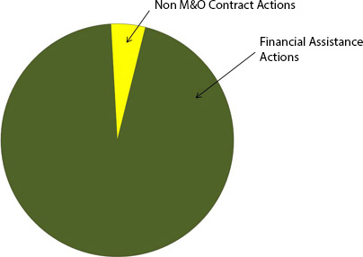 Grants & Contracts Pie Chart