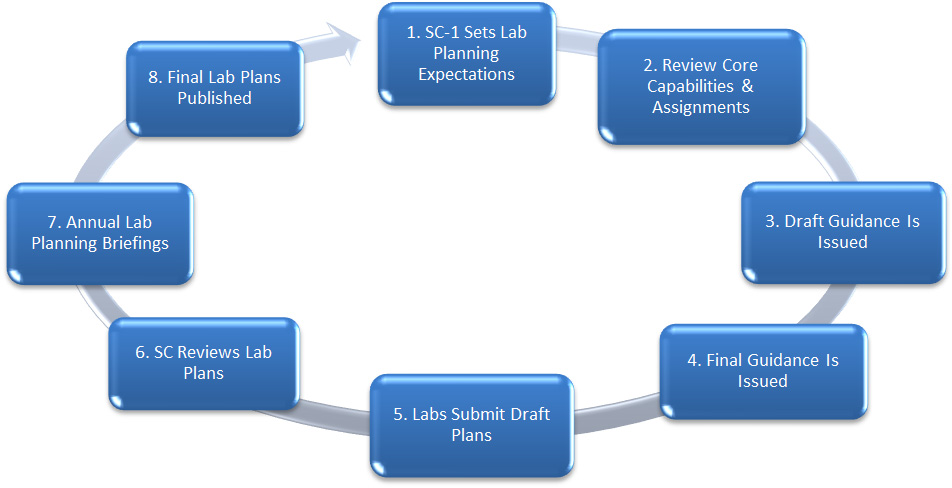 Annual Planning Process: 1. SC-1 Sets Lab Planning Expectations; 2. Review Core Capabilities & Assignments; 3. Draft Guidance Is Issued; 4. Final Guidance Is Issued; 5. Labs Submit Draft Plans; 6. SC Reviews Lab Plans; 7. Annual Lab Planning Briefings; 8. Final Lab Plans Published