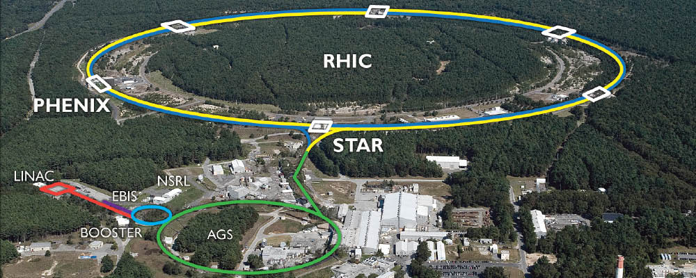 RHIC's 2.4 mile ring has six intersection points where its two rings of accelerating magnets cross, allowing the particle beams to collide.